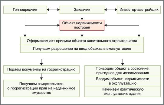 документы при строительстве объекта